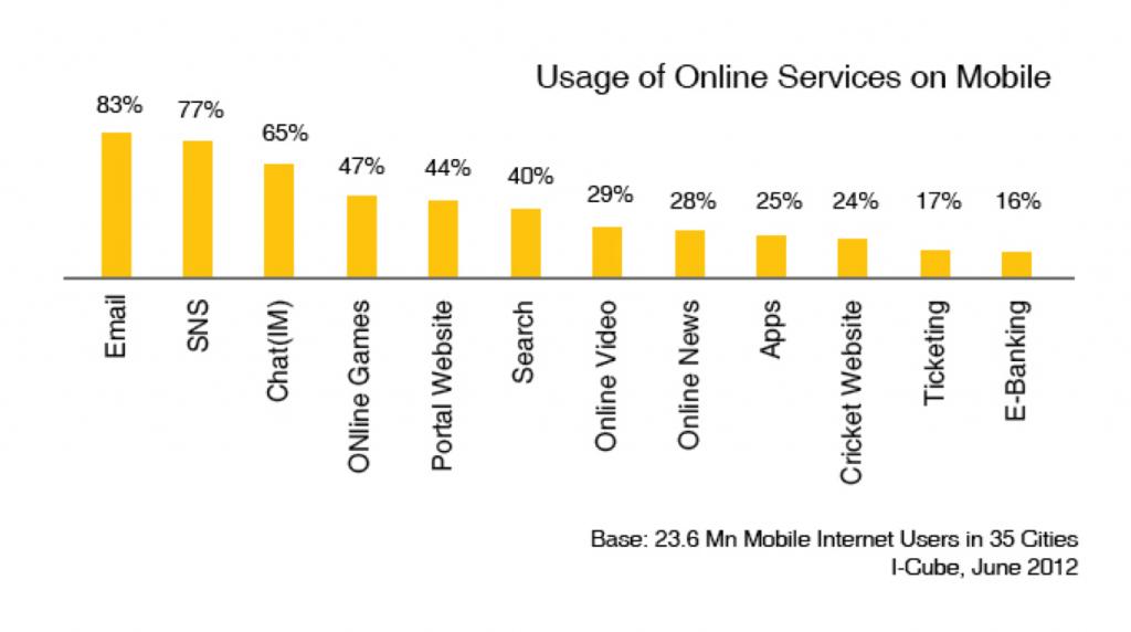Mobileinternetuses