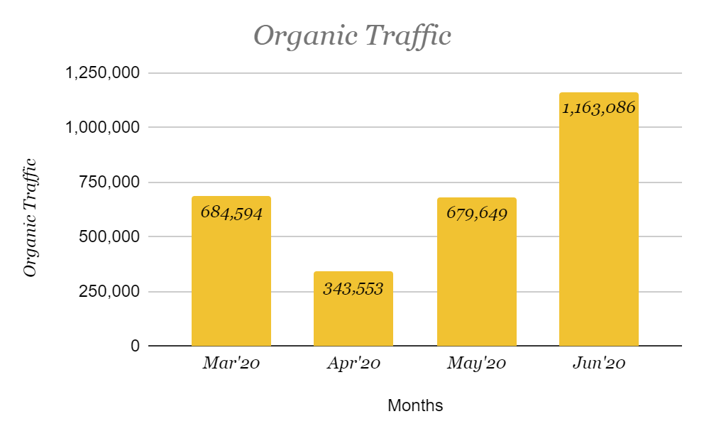 For an Automobile business in India, organic impression has increased along with organic traffic by 70% in the month of June as compared to March.
